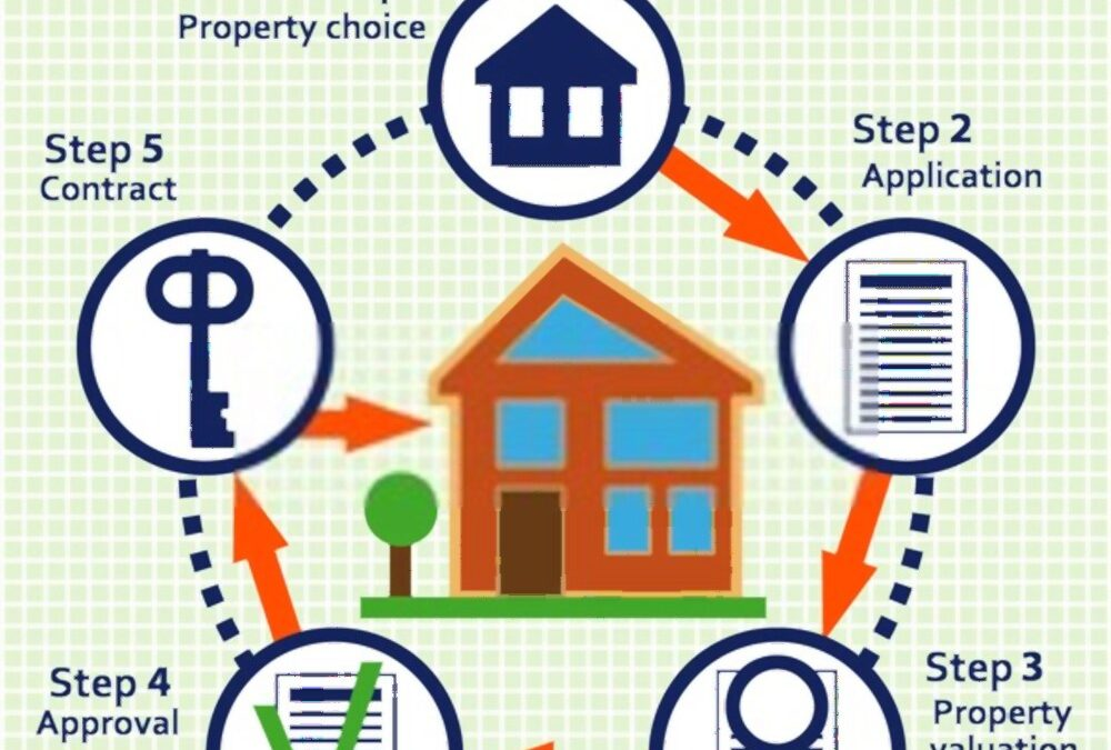 Know The Mortgage Process Before Take The Next Step Toward Home Ownership
